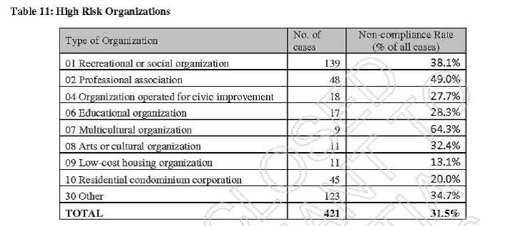 the non profit organization risk identification project nporip